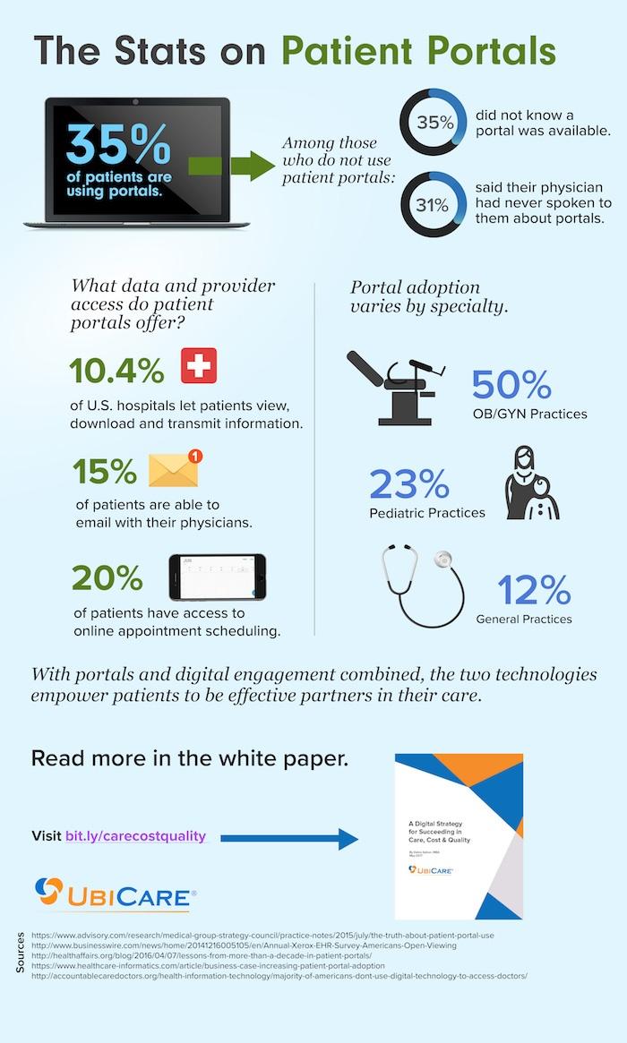 Stats_on_patient_portals_infographic_700px.jpeg